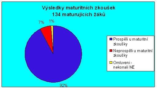 92% úspěšnost maturitních zkoušek